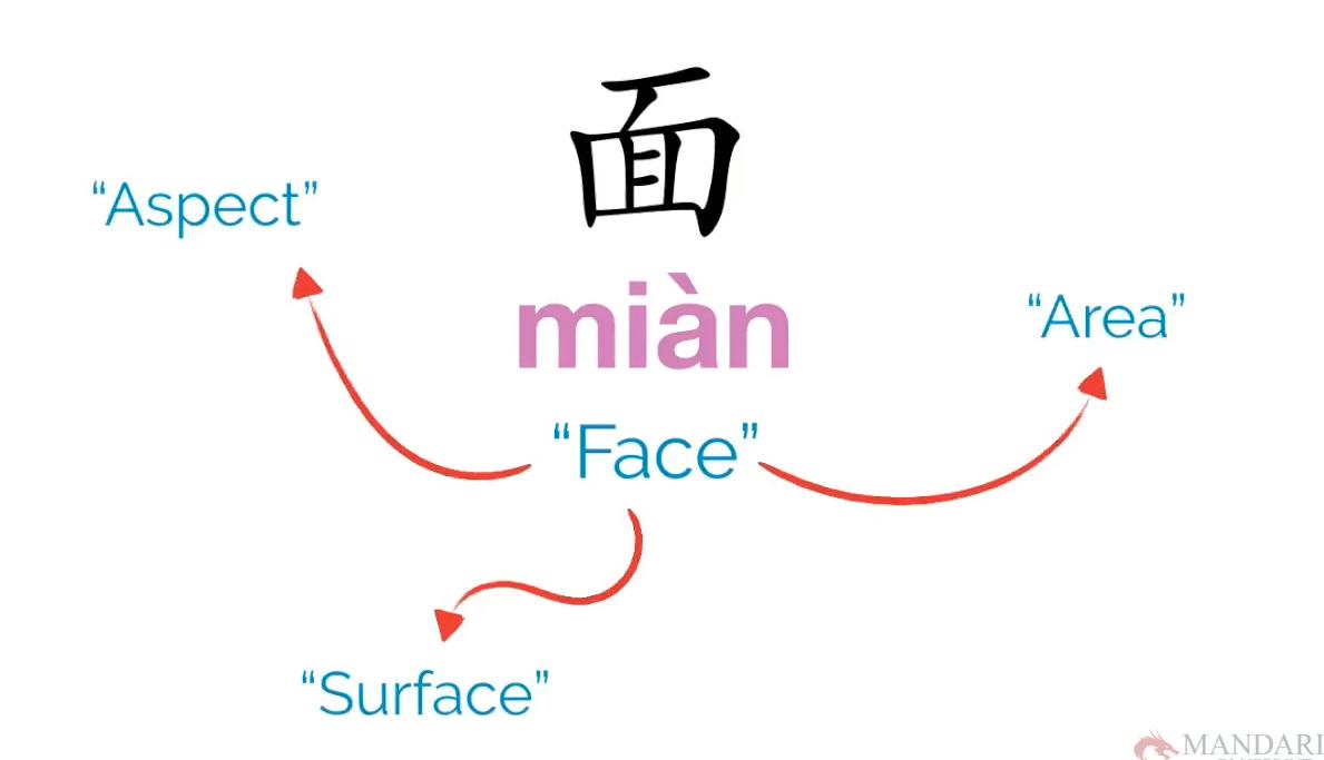 面 - Chinese Character, The Power of Chinese Characters – 面 miàn