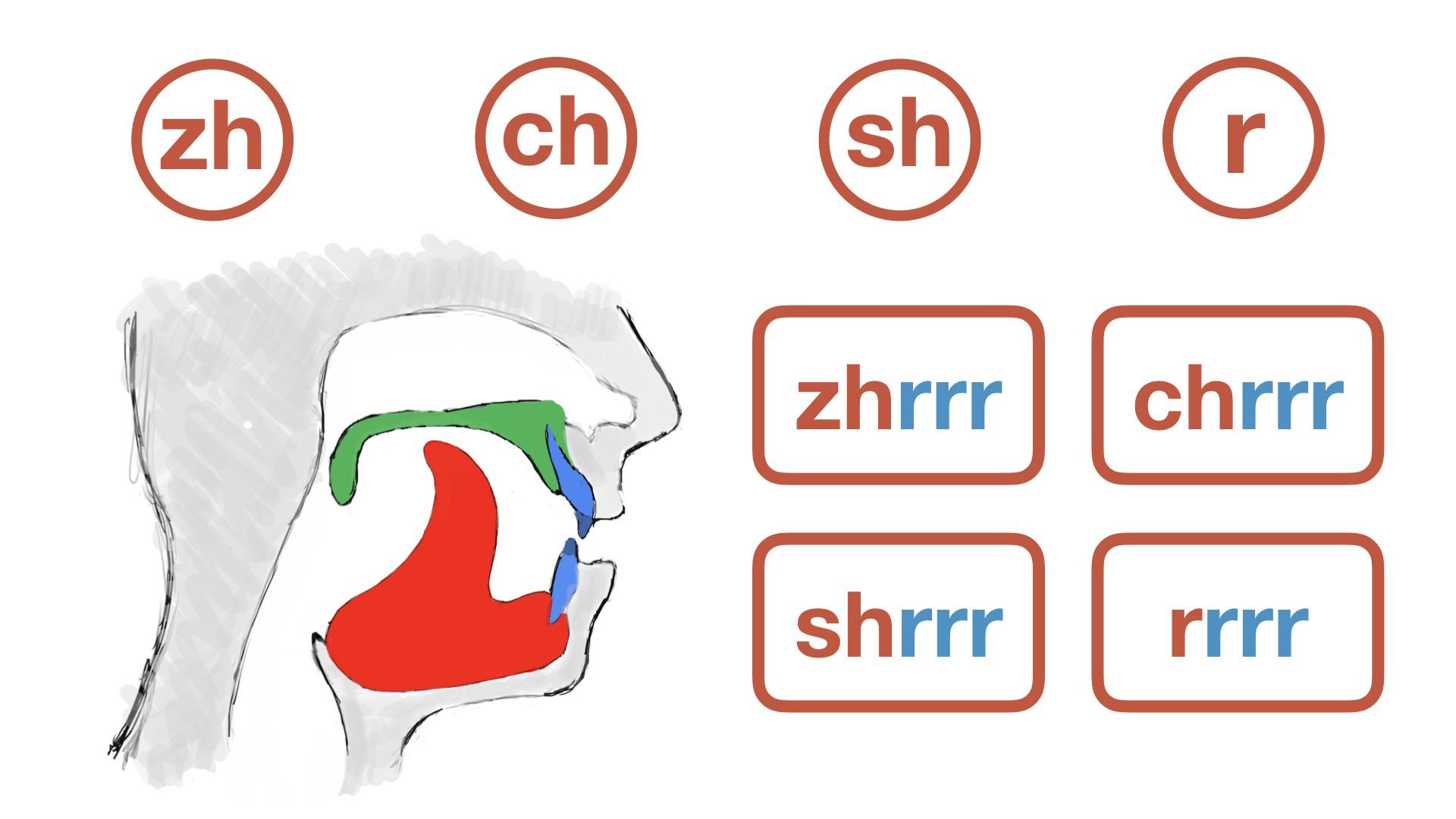 Saying ZHI CHI SHI RI in Mandarin Chinese