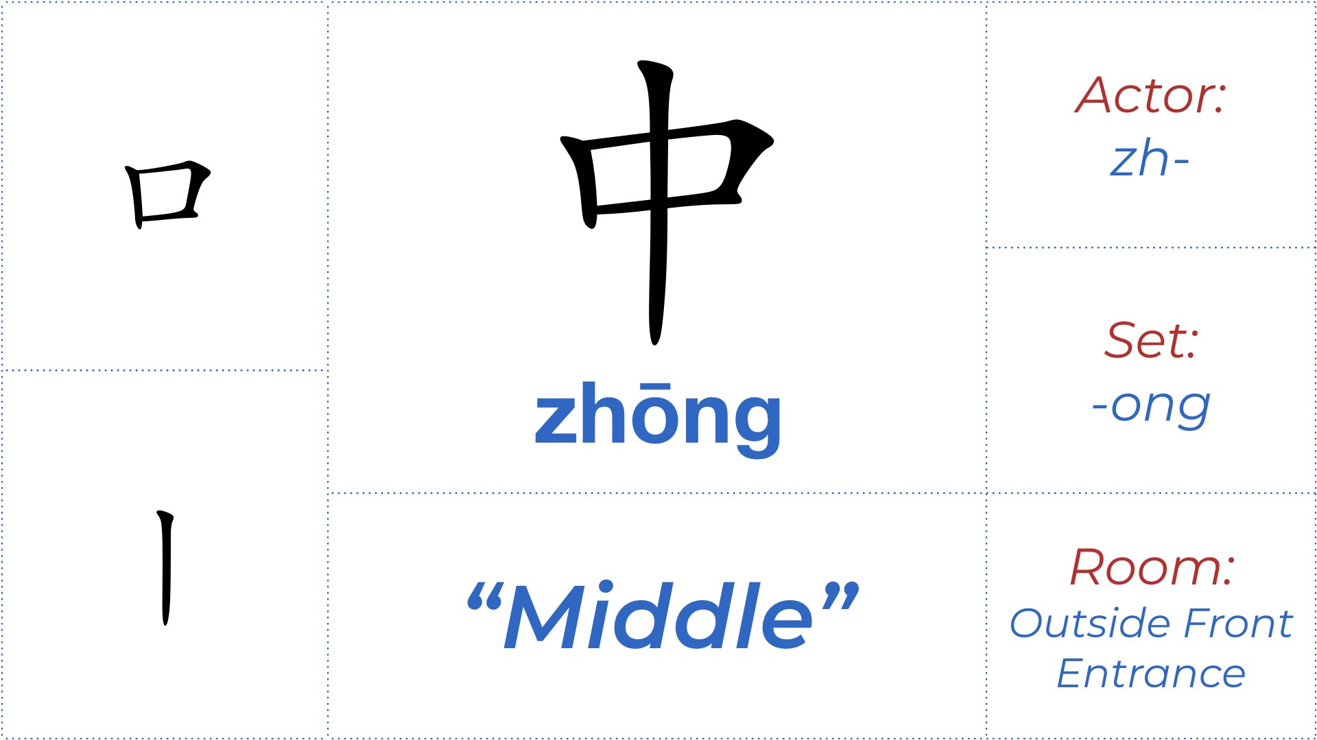 "Chinese Character 中, Character #15: 中 ""Middle/Centre"""