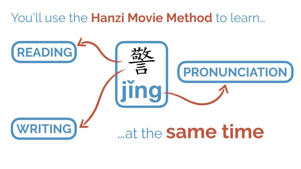 Chinese mnemonics, The Hanzi Movie Method (Part 1): The Best System of Chinese Character Mnemonics