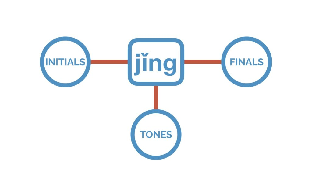 Pinyin Initials, Finals and Tones