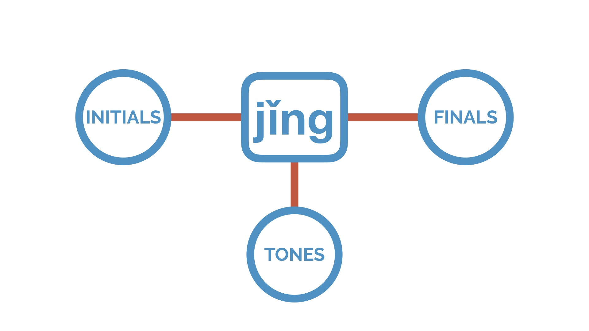"""pinyin finals, The Hanzi Movie Method (Part 3): Using """"Sets"""" to Learn Pinyin Finals"""