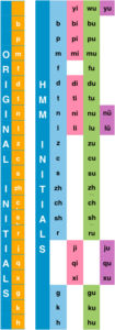 new pinyin chart, The Hanzi Movie Method: A New Pinyin Chart