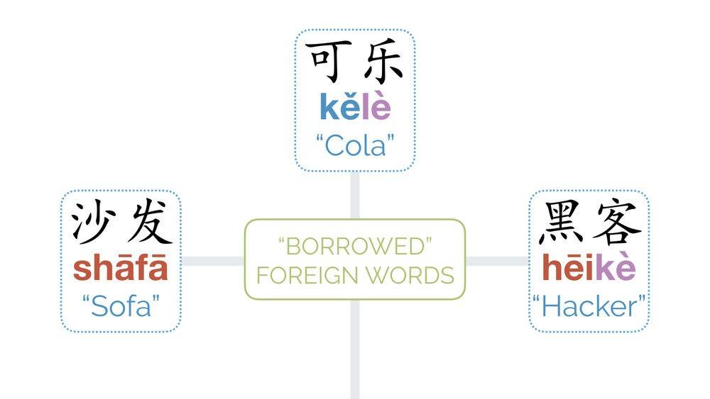 Are Chinese Characters Words, Are Chinese Characters Words or Letters?