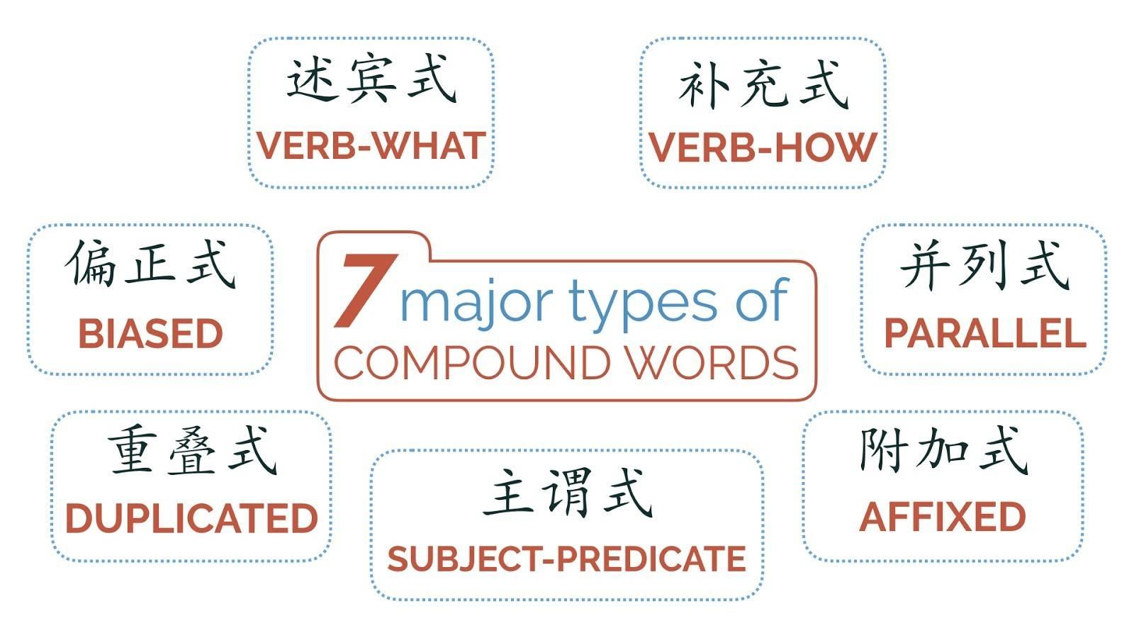 making sense of Chinese words