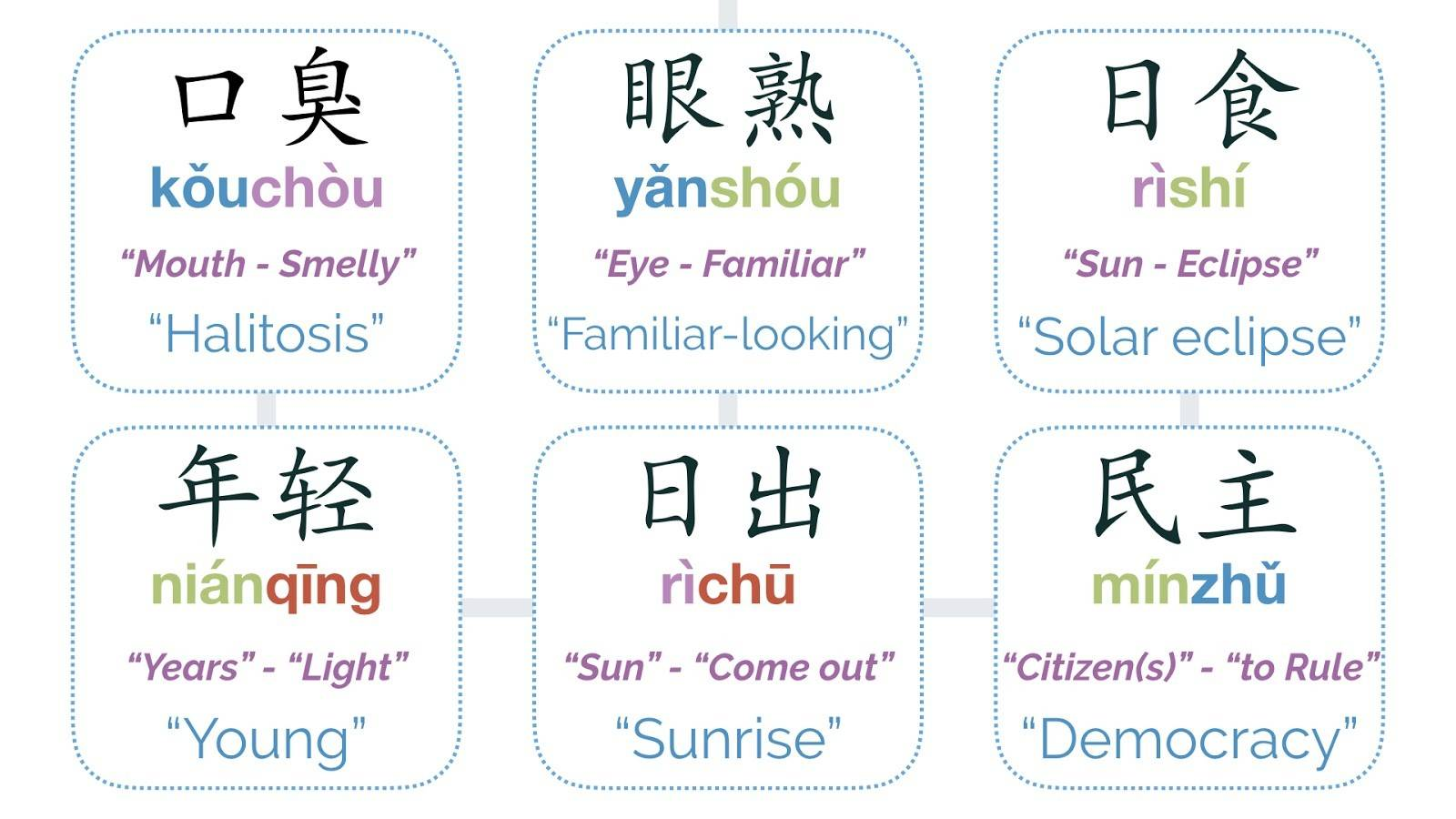 A sentence within a Chinese word, A Sentence Within a Chinese Word