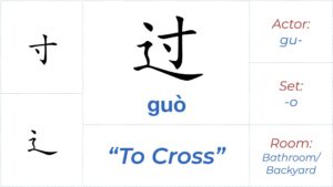 Chinese character 过