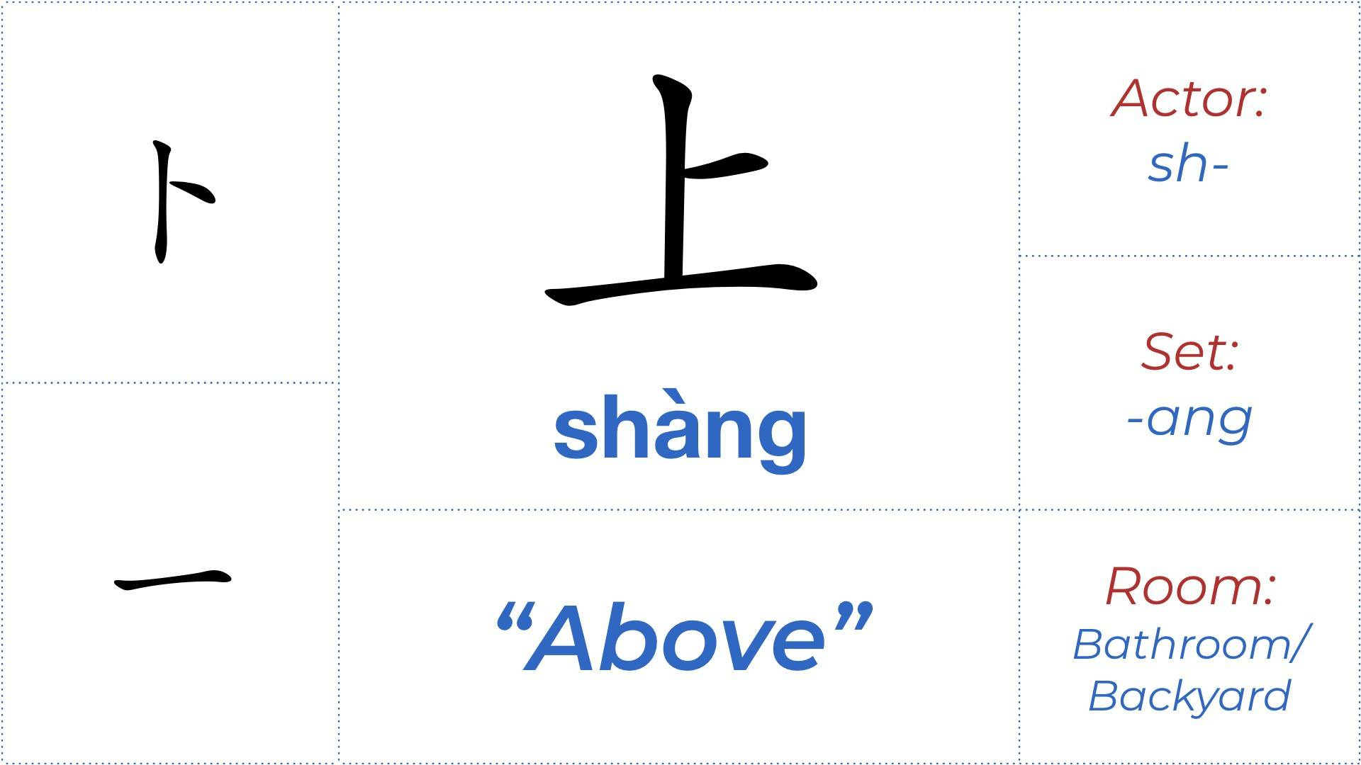 Chinese character 上