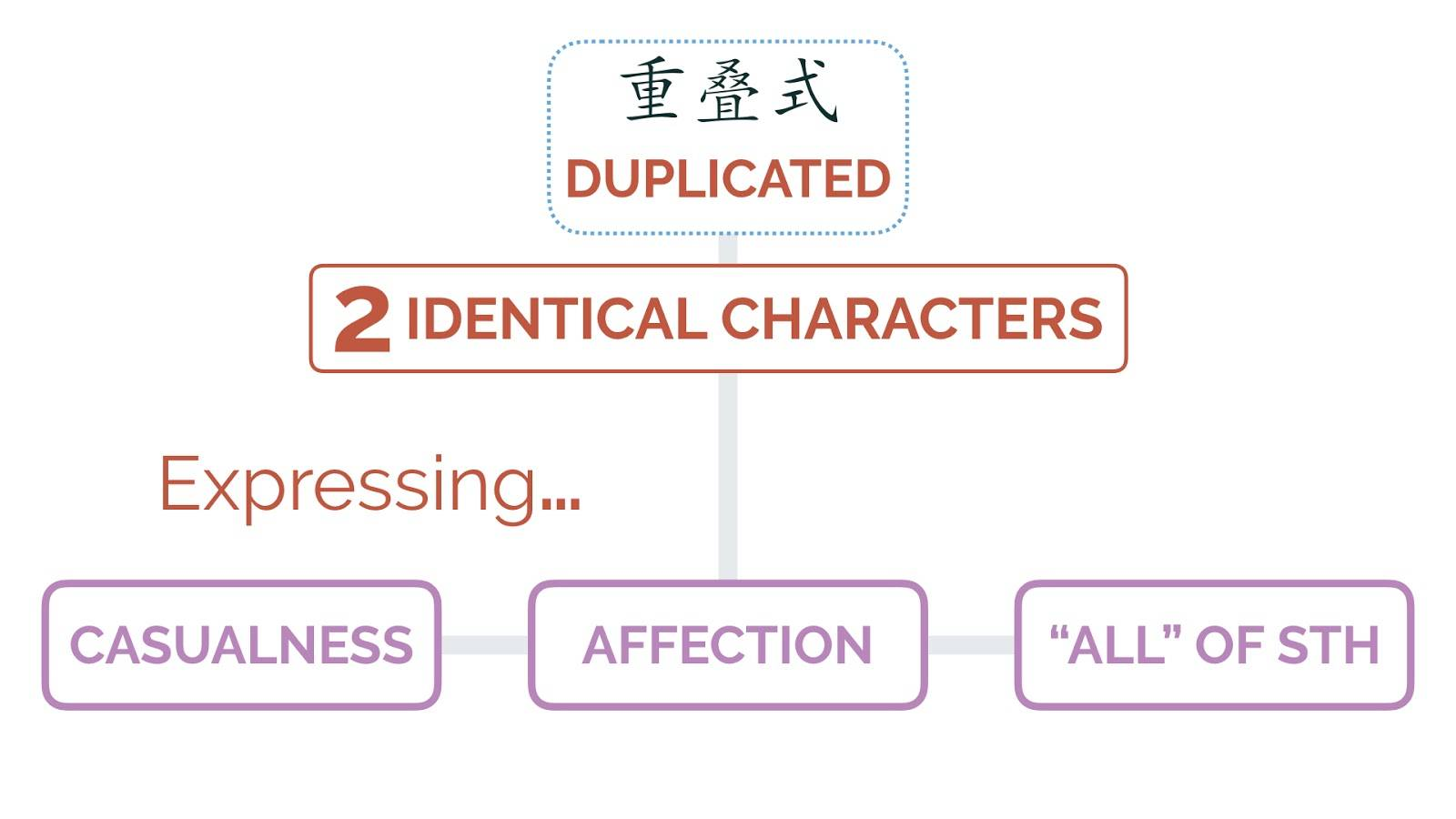 duplicated Chinese characters, Chinese Words Are So Easy They Doubled Up