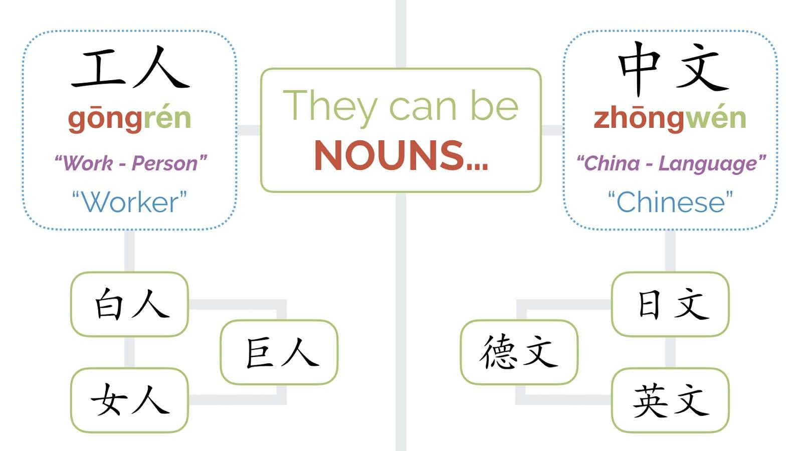 Chinese Compound Words: Nouns