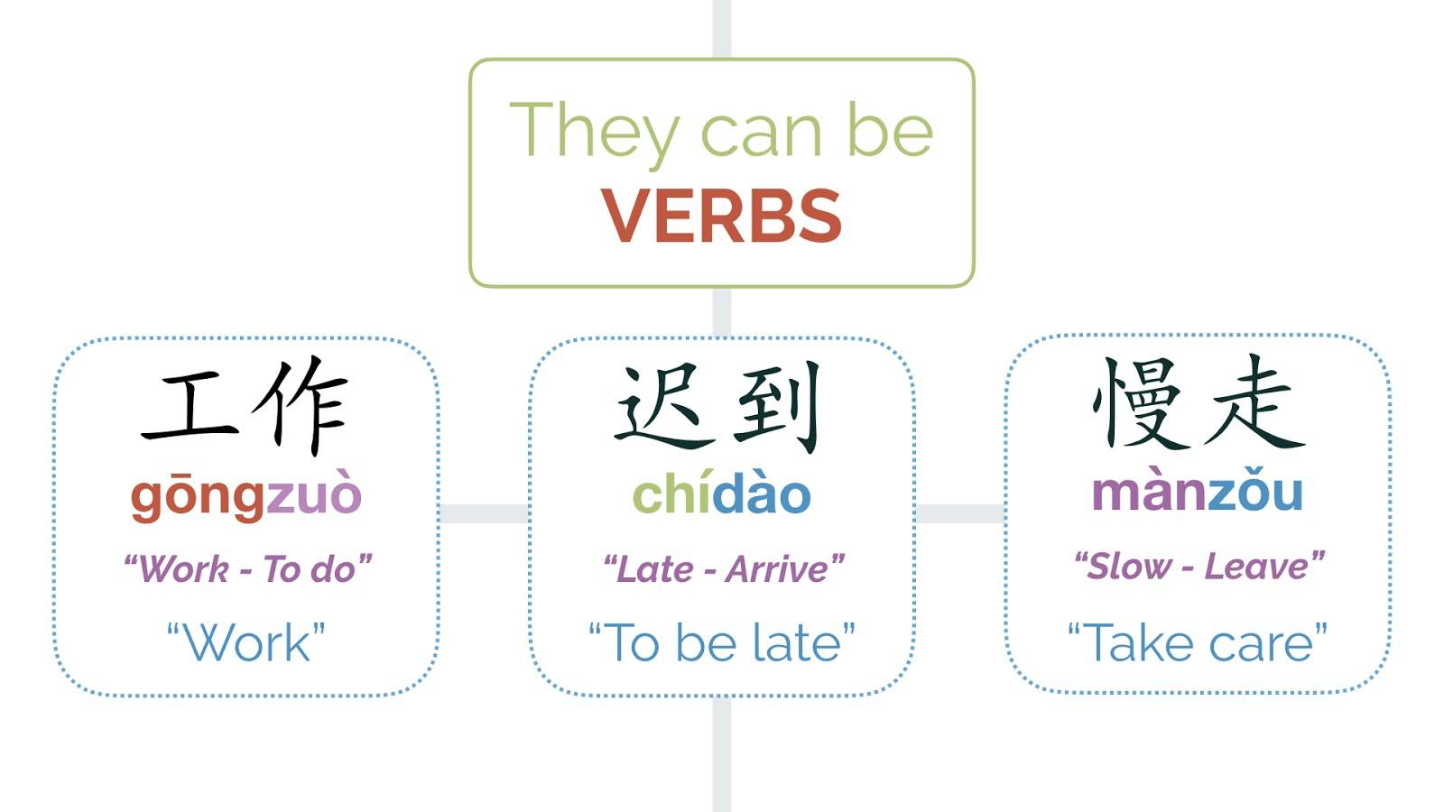Chinese Compound Words: Verbs