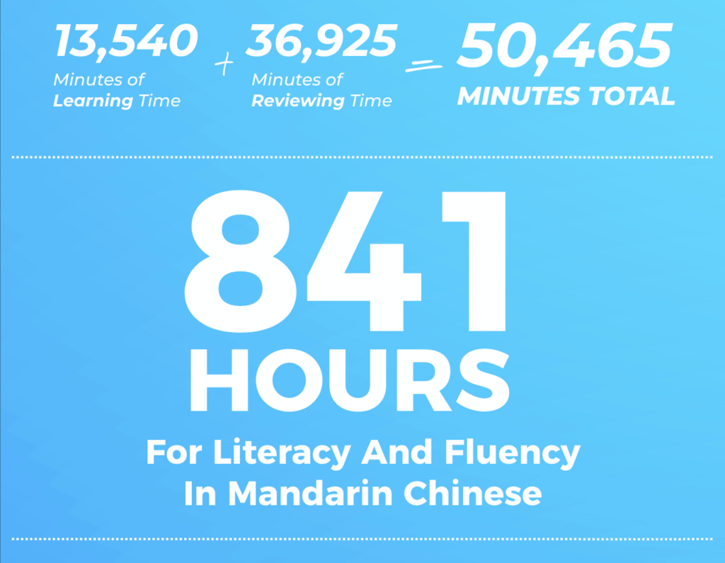 Reaching fluency with Mandarin Blueprint takes roughly 841 Hours